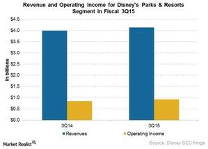 uploads/2015/09/Rev-and-Op-income-for-Parks-in-3Q151.jpg