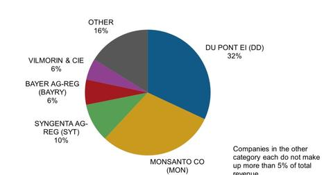 uploads///Seed Industry Market Share Revenue    e