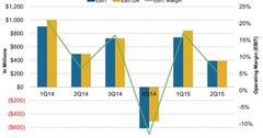 uploads///Kraft Heinz Companys Operating Income and Margin