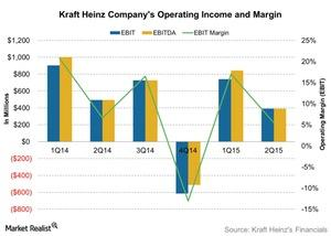 uploads/2015/11/Kraft-Heinz-Companys-Operating-Income-and-Margin-2015-11-031.jpg