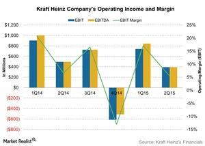 uploads/2015/11/Kraft-Heinz-Companys-Operating-Income-and-Margin-2015-11-031.jpg