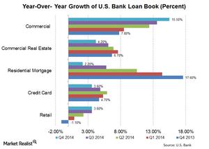 uploads///US Bank Loan book growth