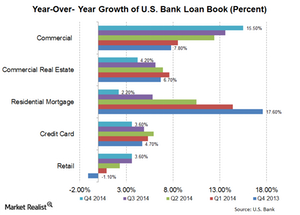 uploads/2015/01/US-Bank-Loan-book-growth1.png