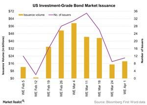 uploads/2016/04/US-Investment-Grade-Bond-Market-Issuance-2016-04-041.jpg