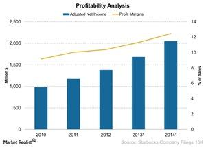 uploads/2014/12/Profitability-Analysis-2014-12-221.jpg
