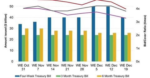uploads/2014/12/Weekly-T-Bill-Issuance-and-Bid-Cover-Ratio21.jpg