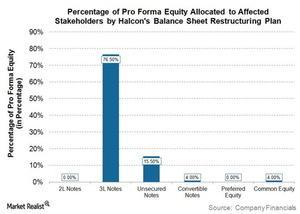 uploads///HK Pro Forma Equity Receivers