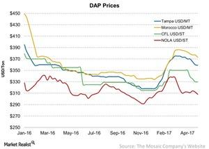 uploads/2017/05/DAP-Prices-2017-05-08-1.jpg