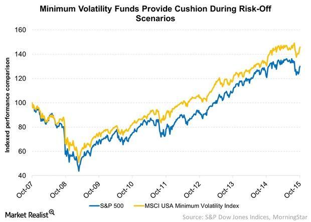 uploads///Minimum Volatility Funds Provide Cushion During Risk Off Scenarios