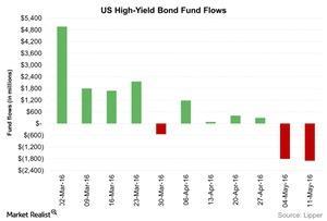 uploads/2016/05/US-High-Yield-Bond-Fund-Flows-2016-05-192.jpg