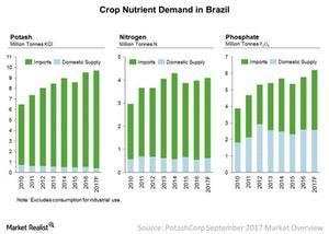 uploads/2017/10/Brazil-Demand-2017-10-11-1.jpg