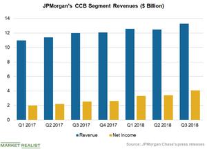 uploads/2018/10/Chart-3-CCB-1.png