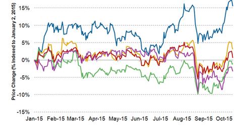 uploads/2015/10/stock-price-111.png