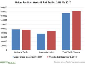 uploads/2018/12/Chart-3-UNP-1.png
