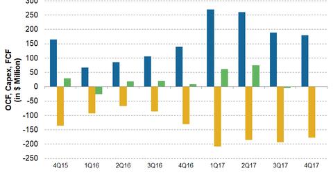 uploads/2018/03/COG-FCF-Trend-1.png