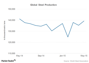 uploads/2015/06/global-steel-production1.png