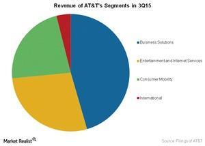 uploads/2016/01/Telecom-Revenue-of-ATTs-Segments-in-3Q151.jpg