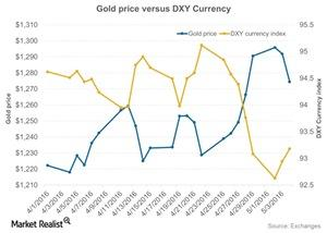 uploads/2016/05/Gold-price-versus-DXY-Currency-2016-05-051.jpg