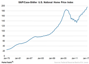 uploads///A Home prices