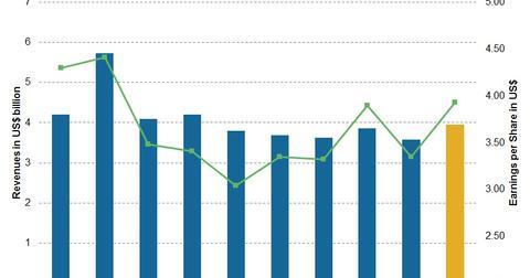 uploads/2017/07/Chart-010-AGN-2.jpg