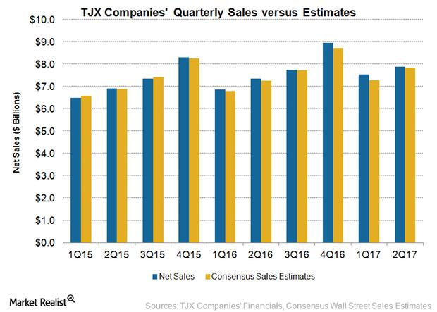 uploads///TJX Sales Q