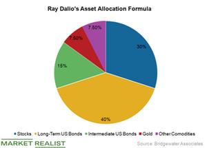uploads///Ray Dalio versus Buffett