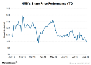 uploads/2015/08/NMM-share-price2.png