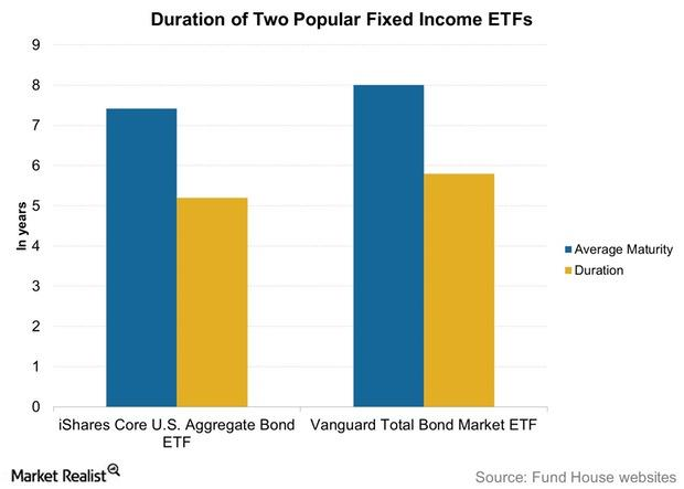 uploads///Duration of Two Popular Fixed Income ETFs