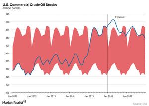 uploads///US crude oil stocks