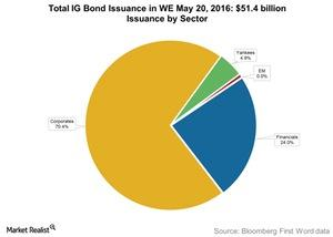 uploads/2016/05/Total-IG-Bond-Issuance-in-WE-May-20-20161.jpg