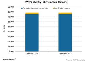 uploads///GWR UK European Carloads