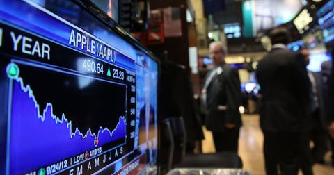 Apple Biggest Loss Ever Stock Market Drop