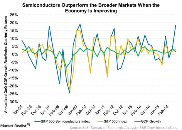 uploads///Semiconductors Outperform the Broader Markets When the Economy Is Improving