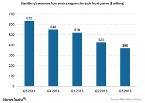 uploads/2015/01/BlackBerry-service-revenues1.png