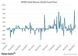 uploads/2016/05/SPDR-Gold-Shares-GLD-Fund-Flow-2016-05-061.jpg