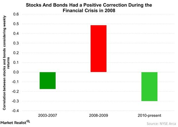 uploads///Stocks And Bonds Had a Positive Correction During the Financial Crisis in