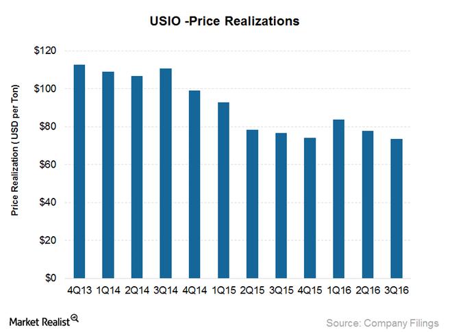 uploads///USIO_Price realization