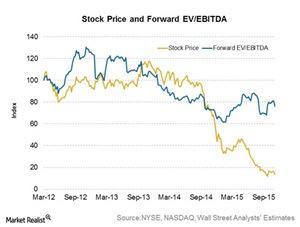 uploads/2015/11/Stock-Price-Ev-EBITDA1.jpg