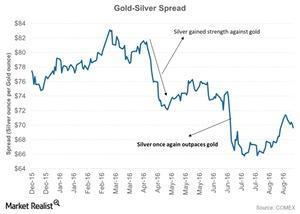 uploads/2016/09/Gold-Silver-Spread-2016-09-02-1-1-1-1-1.jpg