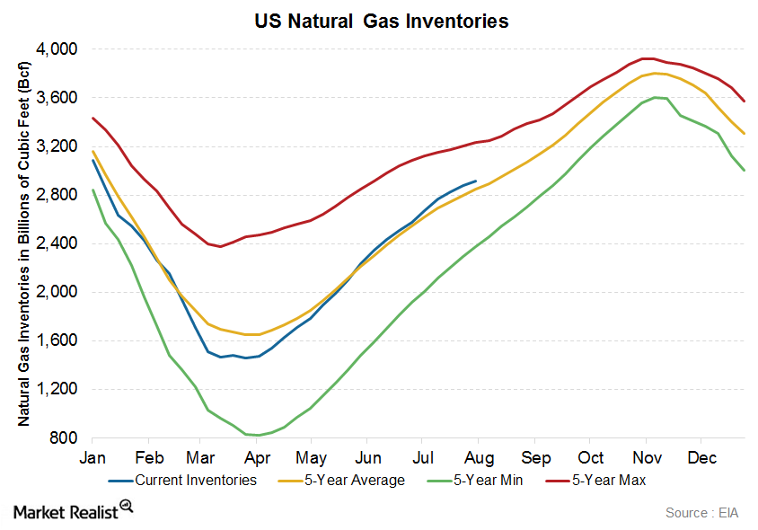 uploads///US Natural Gas Inv