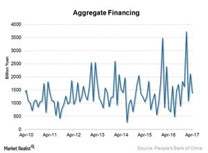 uploads/2017/05/Aggregate-financing-1.png