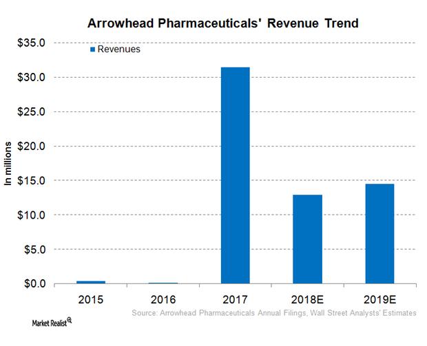 uploads///ARWR revenue forecast