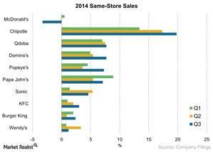 uploads/2014/12/2014-Same-Store-Sales-2014-12-121.jpg