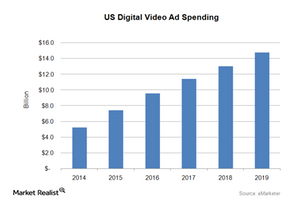 uploads///US Digital Video Ad Spending