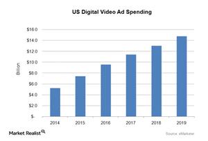uploads/2016/05/US-Digital-Video-Ad-Spending1.png