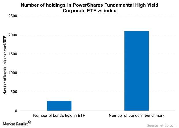 uploads///Number of holdings in PowerShares Fundamental High Yield Corporate ETF vs index