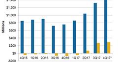 uploads///A_Semiconductors_MU SBU earnings Q