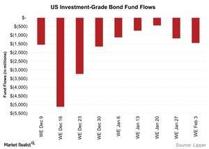 uploads/2016/02/US-Investment-Grade-Bond-Fund-Flows-2016-02-071.jpg