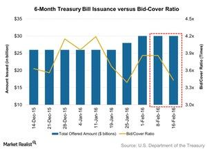 uploads/2016/02/6-Month-Treasury-Bill-Issuance-versus-Bid-Cover-Ratio-2016-02-211.jpg