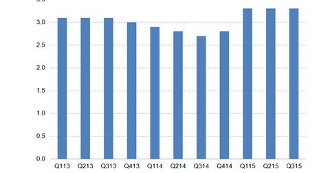uploads/2015/11/MFA-Leverage-Ratio.png